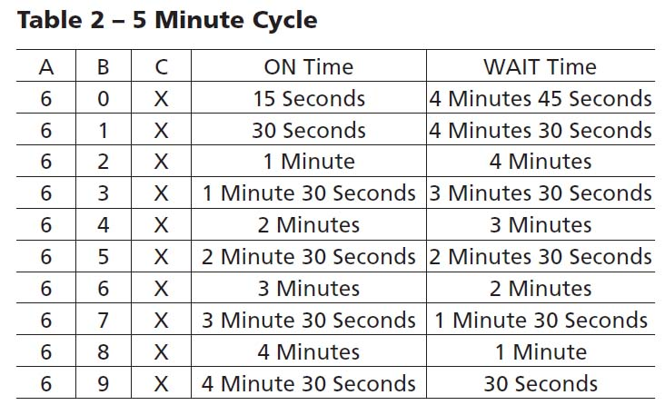 snow machine cycle timer chart